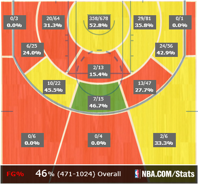 Zach_randolph_shot_chart_medium