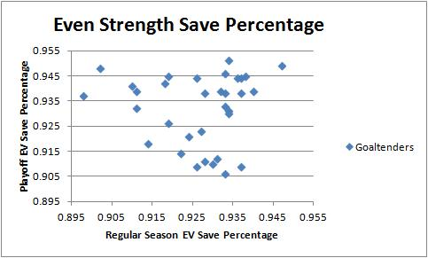 Even_strength_save_percentage