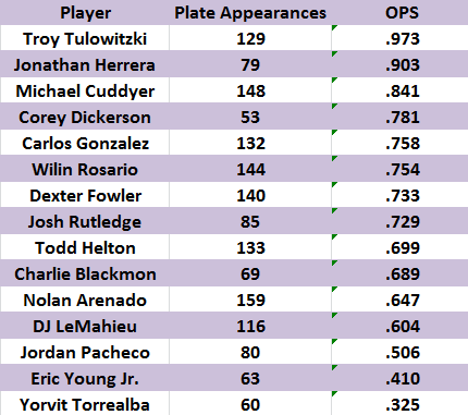 2013_rockies_ops_innings_7_through_9_medium