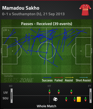 Mamadou_sakho_passes_received_medium