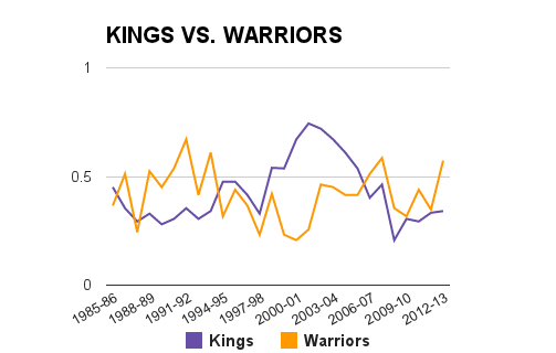 Kings-warriors_medium