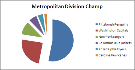 Otf_picks_metropolitan_division_2013-14_medium