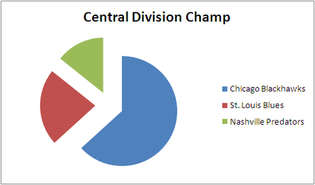Otf_picks_central_division_2013-14_medium