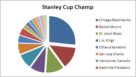 Otf_picks_stanley_cup_2013-14_medium