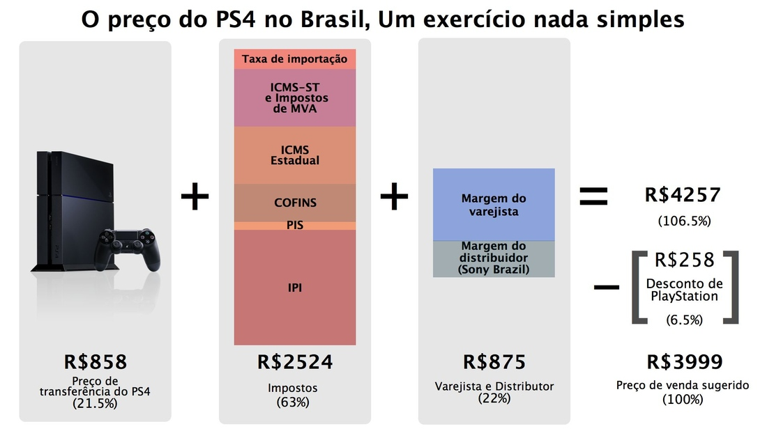63 percent of ps4 s brazilian cost is import fees and taxes sony