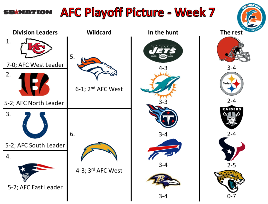 Nfl Football Schedule 2013 Week 1 The nfl's week 7 concluded