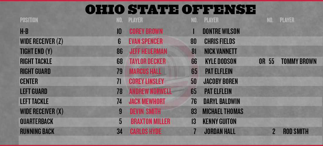 Ohio-state-purdue-depth-chart-2013-offense_medium