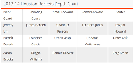 2013-14_houston_rockets_depth_chart_medium