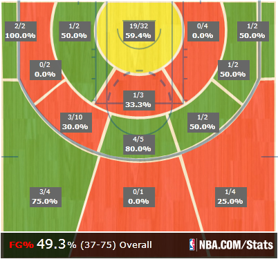 Bobcats_at_pelicans_shot_chart_medium