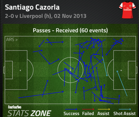 Cazorla_passes_received_medium