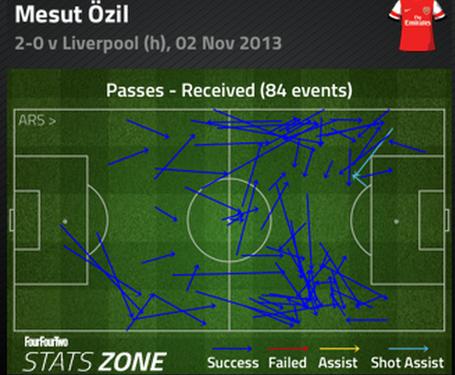 Ozil_passes_received_medium