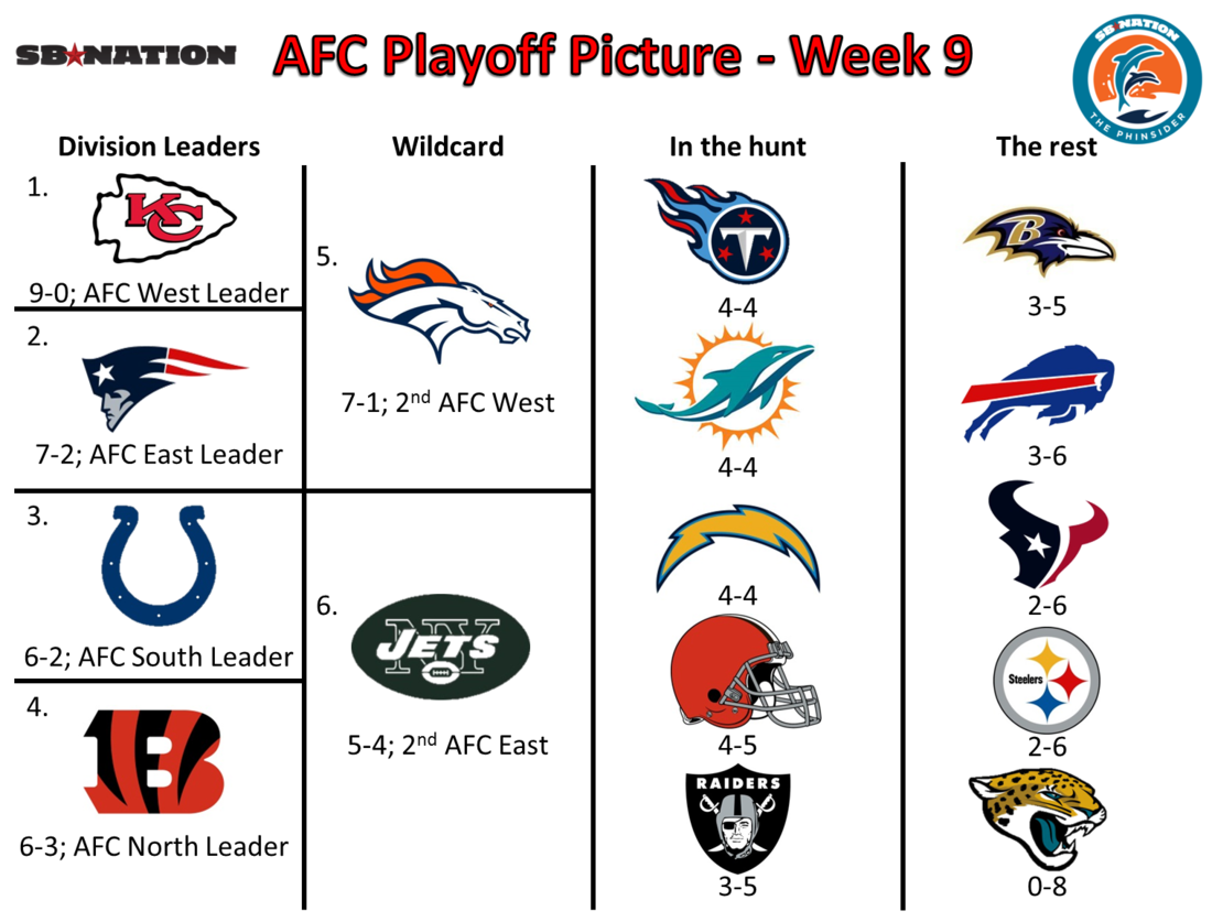 Playoff_picture_afc_week_9
