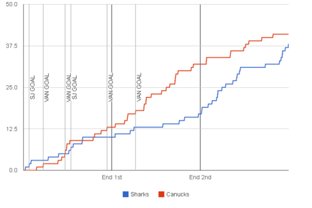 Fenwick-graph-2013-11-07-canucks-sharks_medium