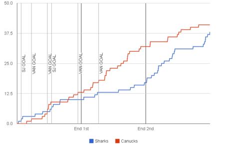 Fenwick-graph-2013-11-07-canucks-sharks_medium