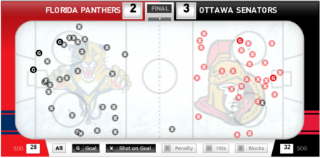 Sens-panthers_11-9-13_medium