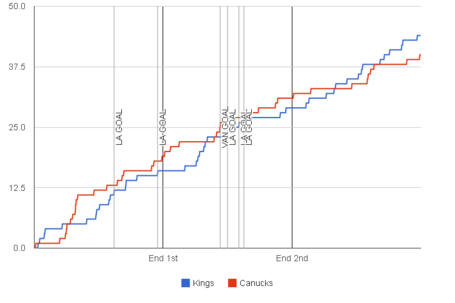 Fenwick-graph-2013-11-09-canucks-kings_medium