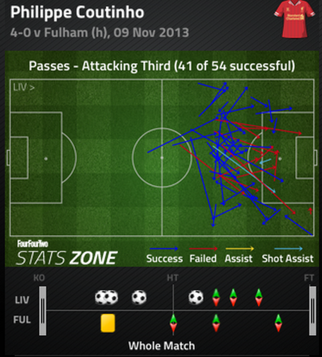 Coutinho_final_3rd_passes_medium