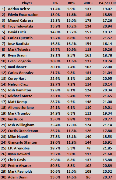 Power_hitters_k_percentage_medium