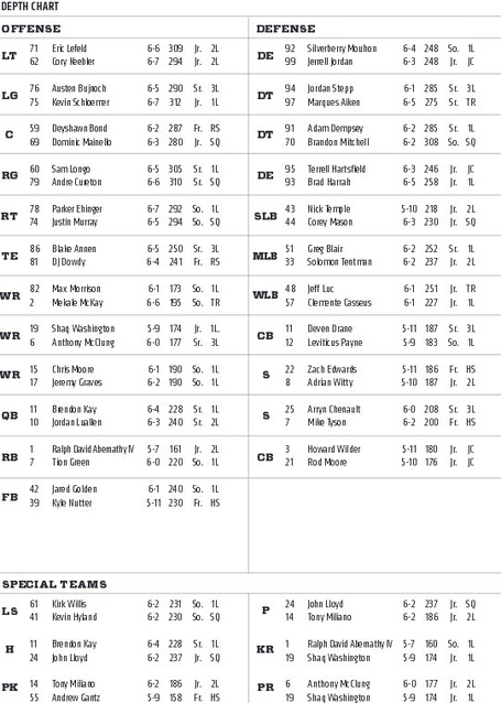 Uc_depth_chart_houston_medium