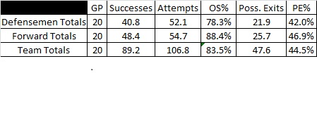 Devils_zone_exit_averages