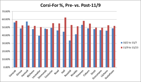Corsi_split_chart_medium
