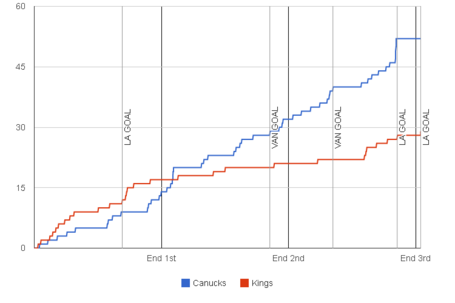 Fenwick-graph-2013-11-25-kings-canucks_medium