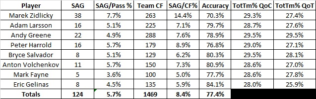 Def_20_game_passing_totals_2