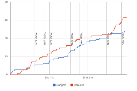 Fenwick-graph-2013-11-30-canucks-rangers_medium