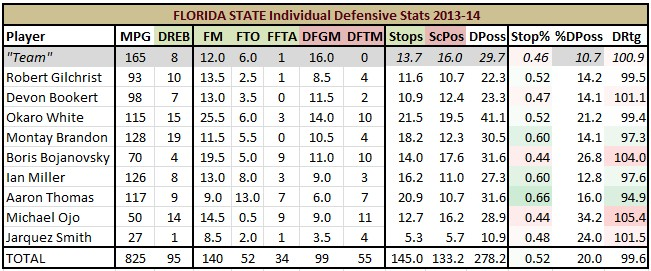 Introducing Defensive Score Sheets - Tomahawk Nation