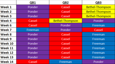 Vikings_qb_depth_chart_medium