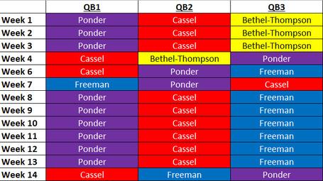 Vikings_qb_depth_chart_medium
