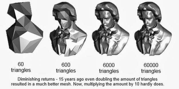 Polygon-count-diminishing-returns-consoles