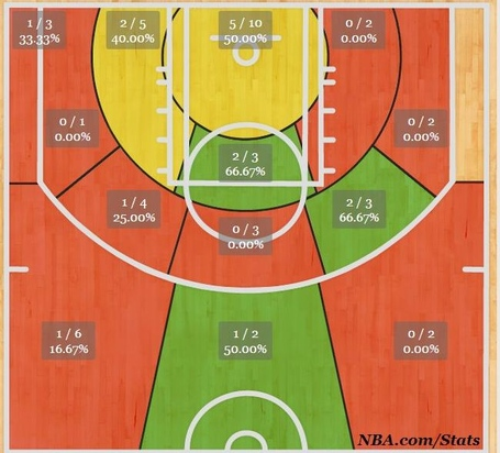 Larkin_shotchart_medium