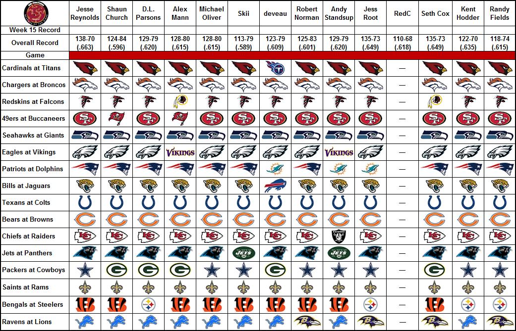 Nfl Expert Picks Week 15 Already Burned By The Broncos Revenge Of The Birds
