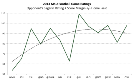 Msu_game_rating_chart_medium