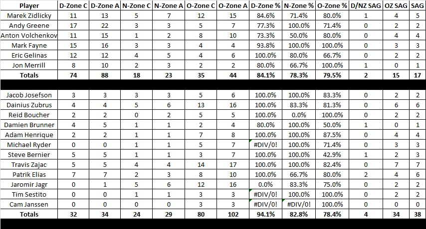Game_33_devils_penguins_passing