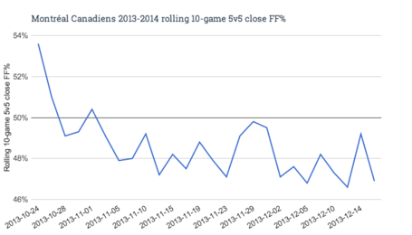 Montréal_canadiens_2013-2014_rolling_10-game_5v5_close_ff__medium