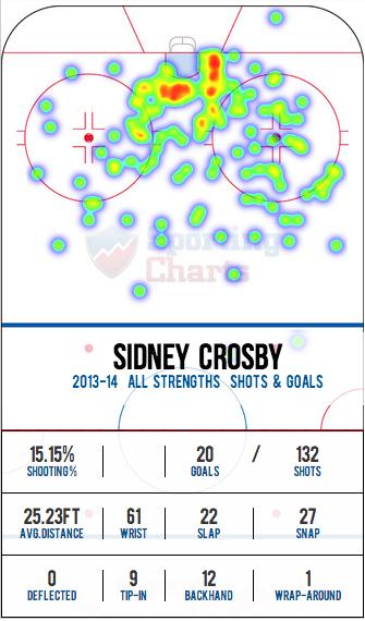 Crosby_shot_chart