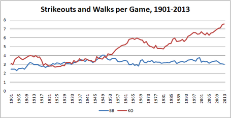 Walks_strikeouts_per_game_2_medium