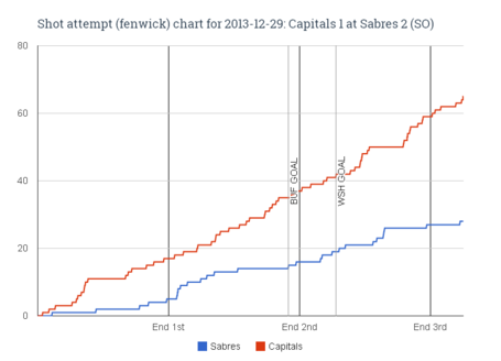 Fenwick_chart_for_2013-12-29_capitals_1_at_sabres_2__so__medium