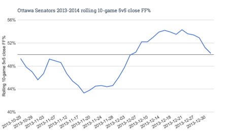 Ottawa_senators_2013-2014_rolling_10-game_5v5_close_ff__medium