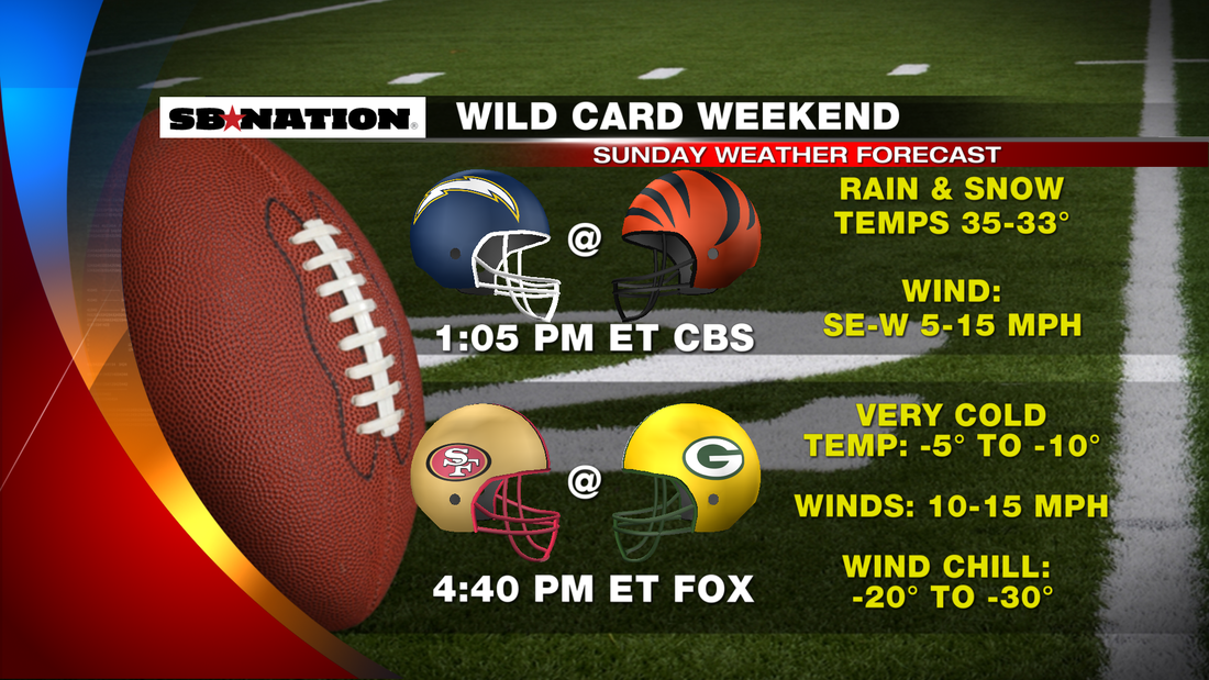nfl football game day weather