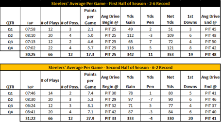 Steelers_drive_chart_medium