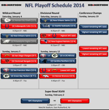 Nfl_playoffs_2014_-_wildcard_day_1_-_saints_win_medium