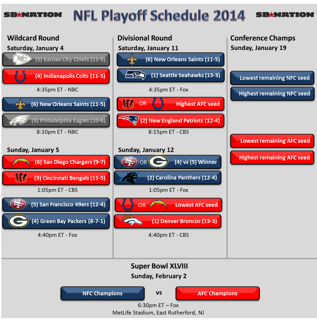 Nfl Playoff Schedule And Results 2014 Bucs Nation