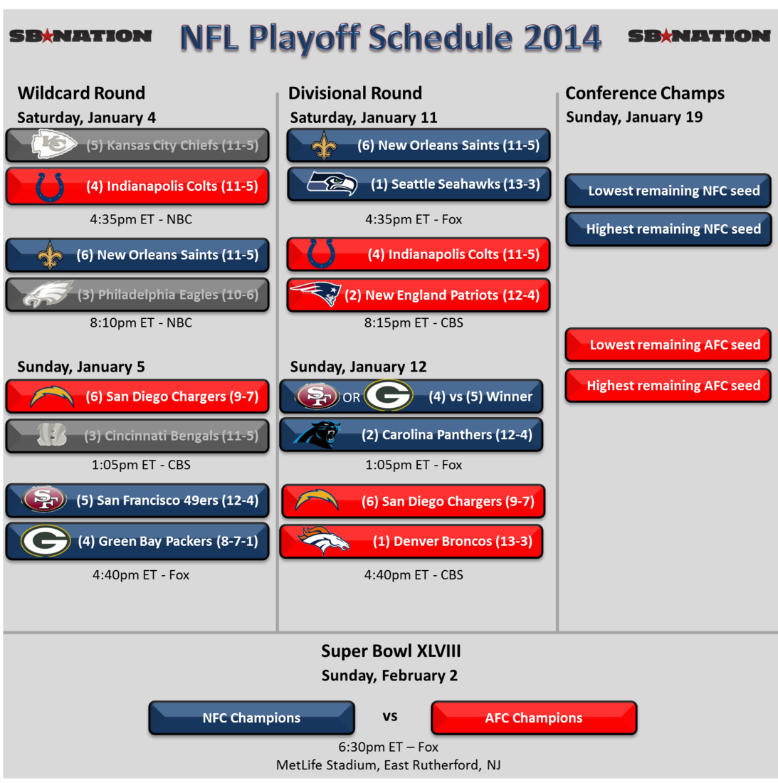 nfl play off results go bet
