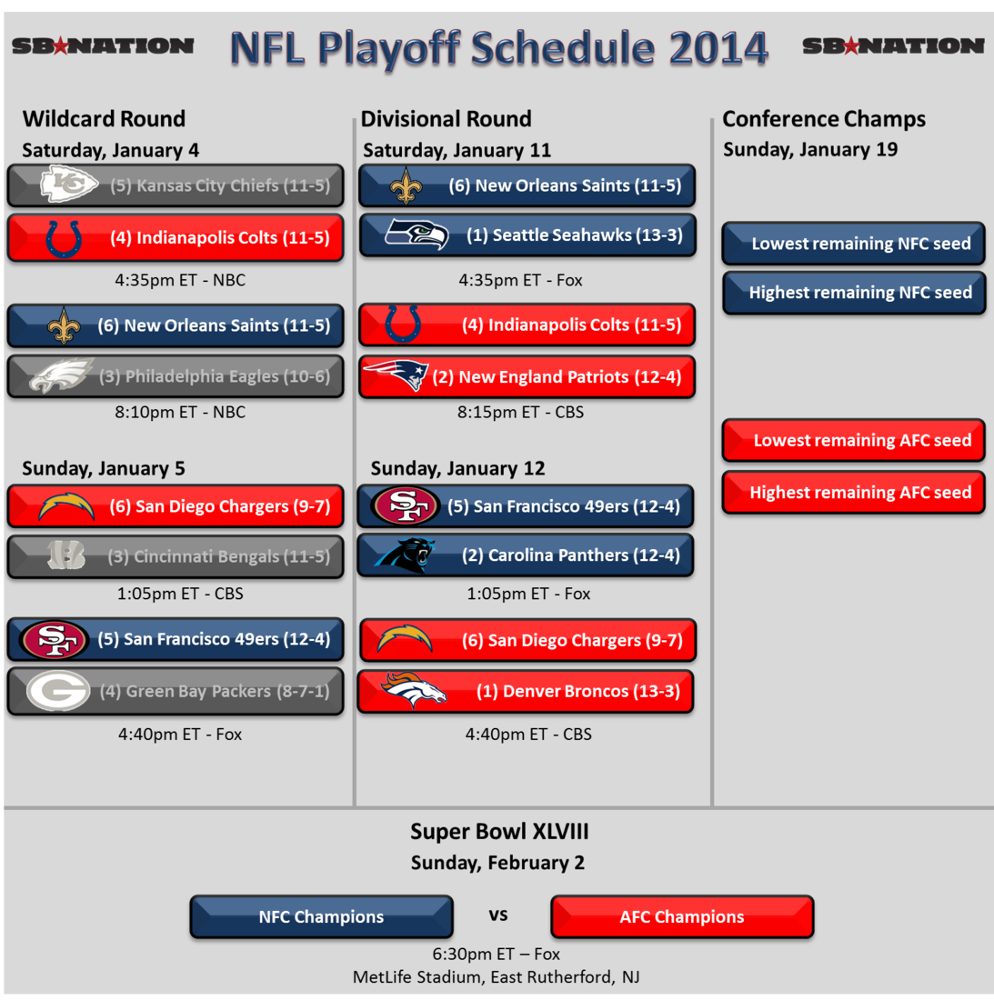 San Diego Chargers Depth Chart 2013: Denver Broncos Depth Chart Playoffs