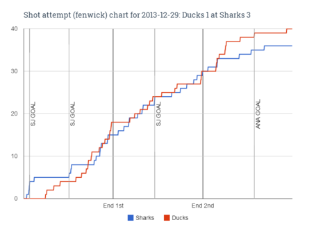 Fenwick_chart_for_2013-12-29_ducks_1_at_sharks_3_medium