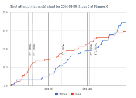 Fenwick_chart_for_2014-01-09_blues_5_at_flames_0_medium