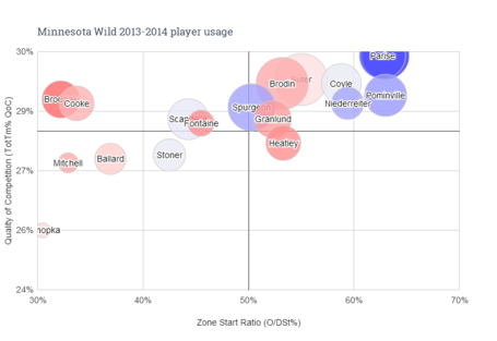 Minnesota_wild_2013-2014_player_usage__1__medium